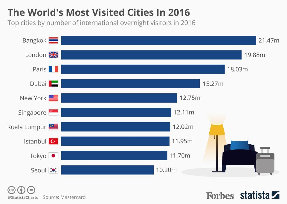 Travel trends of 2016